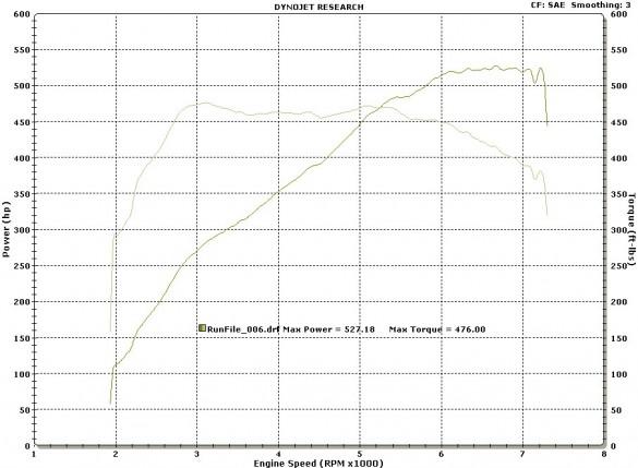 Thông số kỹ thuật đầu ra công suất của BMW M5 2013 có thể bị đánh giá thấp hơn nhiều khi xem video