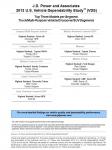 JD Power and Associates công bố Nghiên cứu về độ tin cậy của xe tại Hoa Kỳ năm 2013, Danh sách hàng đầu của Lexus và Porsche