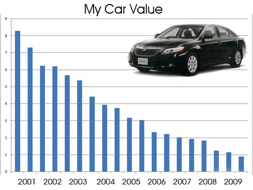 my-car-value-500